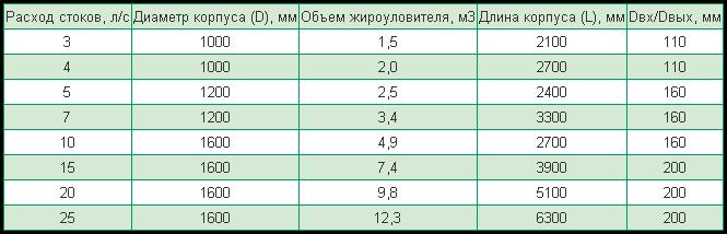 Жироуловители (жироотделители) FloTenk